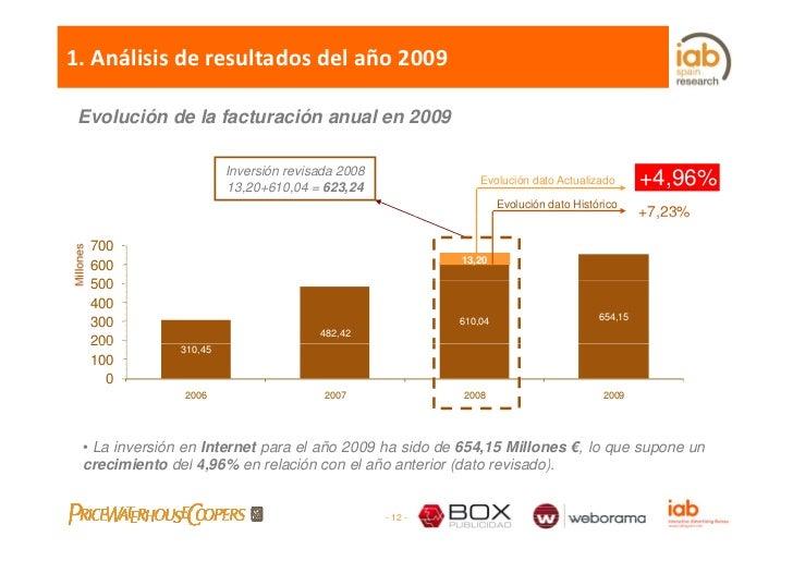 1.Análisisderesultadosdelaño2009   Evolución de la facturación anual en 2009                          Inversión rev...