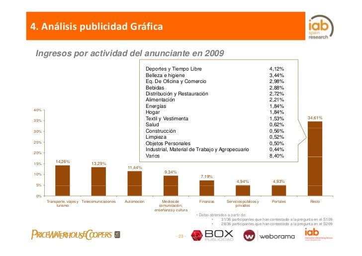 4.AnálisispublicidadGráfica   Ingresos por actividad del anunciante en 2009                                            ...