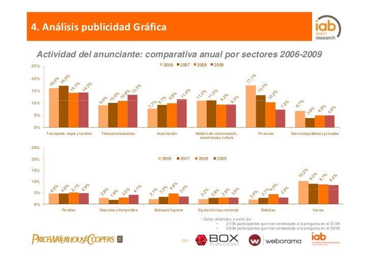 4.AnálisispublicidadGráfica   Actividad del anunciante: comparativa anual por sectores 2006-2009 25%                   ...