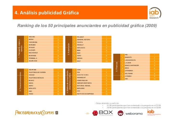 4.AnálisispublicidadGráfica   Ranking de los 50 principales anunciantes en publicidad gráfica (2009)                   ...