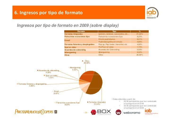 6.Ingresosportipodeformato   Ingresos por tipo de formato en 2009 (sobre display)                                    ...