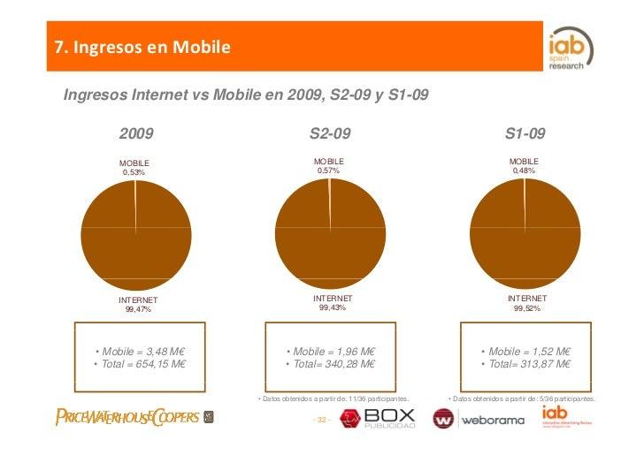 7.IngresosenMobile   Ingresos Internet vs Mobile en 2009, S2-09 y S1-09            2009                              S2...