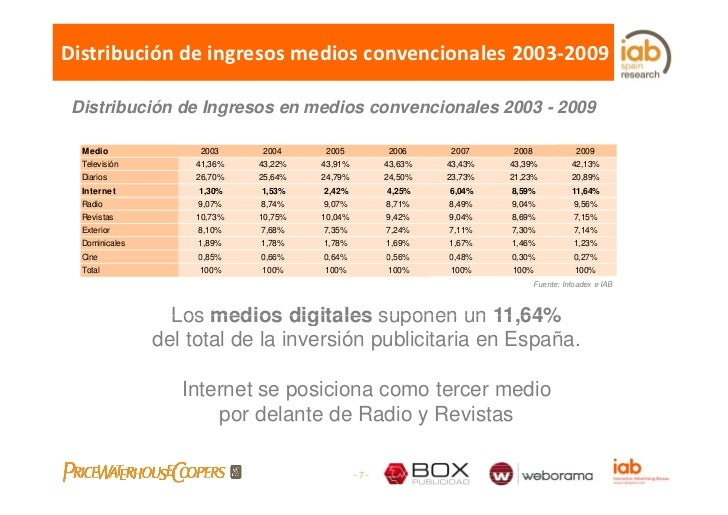 Distribucióndeingresosmediosconvencionales2003‐2009   Distribución de Ingresos en medios convencionales 2003 - 2009  ...
