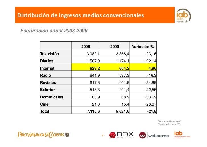 Distribucióndeingresosmediosconvencionales   Facturación anual 2008-2009                            2008              ...