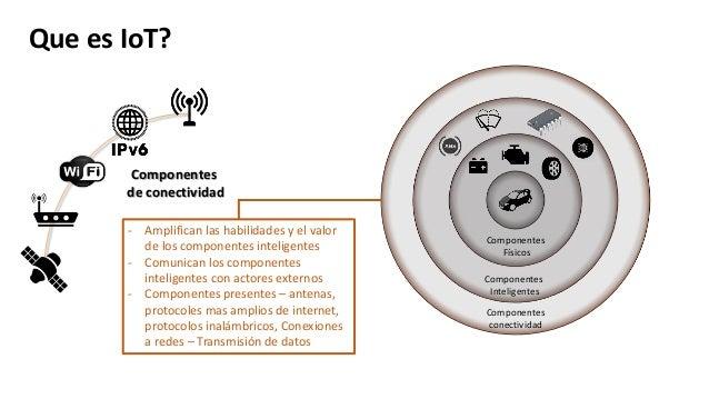 Que es IoT? Componentes Físicos Componentes Inteligentes Componentes conectividad - Amplifican las habilidades y el valor ...