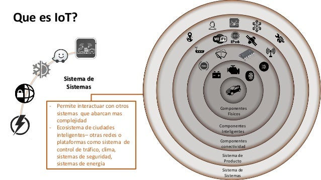 Que es IoT? Componentes Físicos Componentes Inteligentes Componentes conectividad Sistema de Producto - Permite interactua...