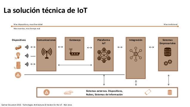 La solución técnica de IoT Mas dispositivos, mas diversidad Mas eventos, mas tiempo real Mas tradicional Dispositivos Comu...