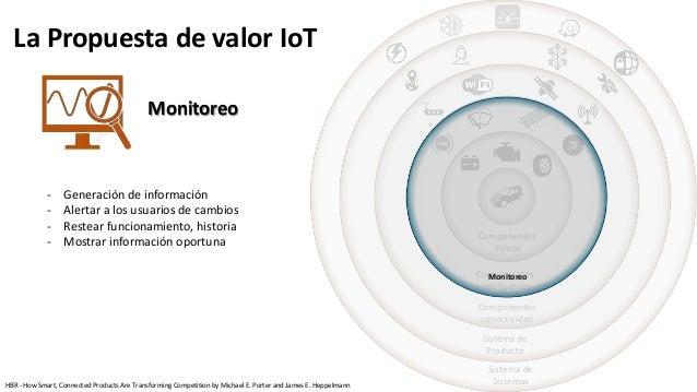 Componentes Físicos Componentes Inteligentes Componentes conectividad Sistema de Producto Sistema de Sistemas Monitoreo Mo...