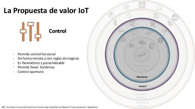 Componentes Físicos Componentes Inteligentes Componentes conectividad Sistema de Producto Sistema de Sistemas Control Moni...