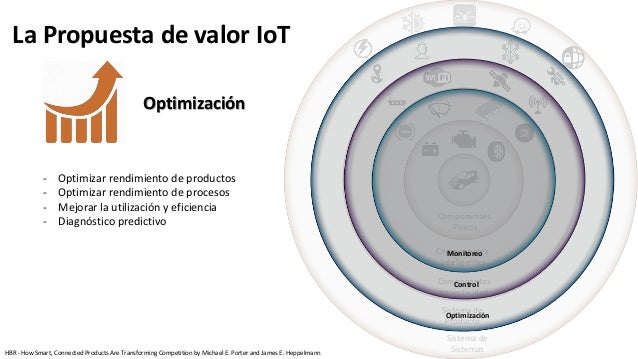 Componentes Físicos Componentes Inteligentes Componentes conectividad Sistema de Producto Sistema de Sistemas Optimización...