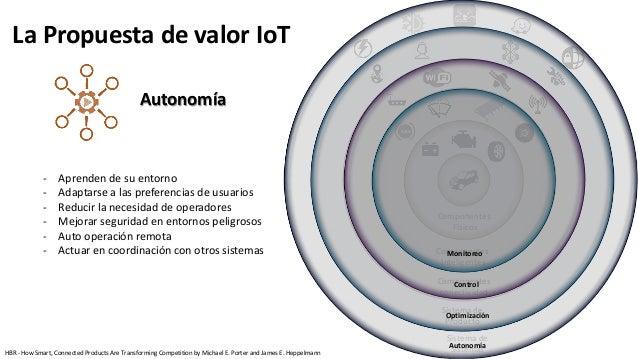 Componentes Físicos Componentes Inteligentes Componentes conectividad Sistema de Producto Sistema de Sistemas Autonomía Mo...