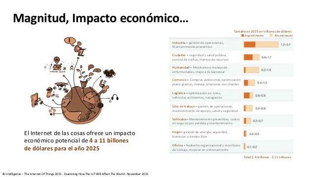 Magnitud, Impacto económico… Total $ 4 trillones - $ 11 trillones Industria – gestión de operaciones, Mantenimiento preven...