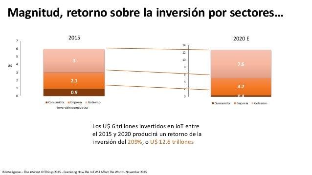 0.9 2.1 3 0 1 2 3 4 5 6 7 Consumidor Empresa Gobierno Magnitud, retorno sobre la inversión por sectores… Los U$ 6 trillone...