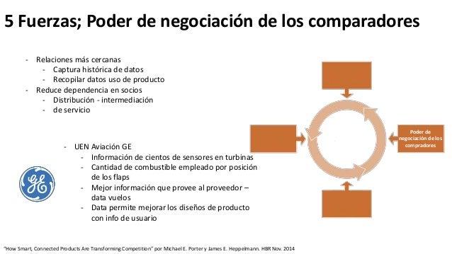 """5 Fuerzas; Poder de negociación de los comparadores """"How Smart, Connected Products Are Transforming Competition"""" por Micha..."""