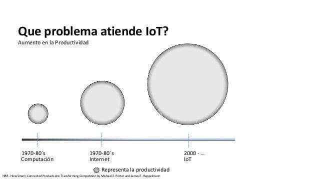 Que problema atiende IoT? Aumento en la Productividad 1970-80´s 1970-80´s 2000 - … Computación Internet IoT Representa la ...