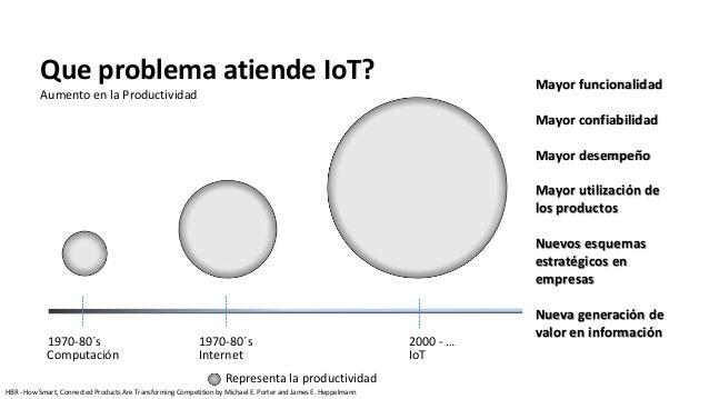 Que problema atiende IoT? Aumento en la Productividad Mayor funcionalidad Mayor confiabilidad Mayor desempeño Mayor utiliz...