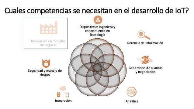 Dispositivos; Ingeniera y conocimiento en Tecnología Gerencia de información Generación de alianzas y negociación Analític...