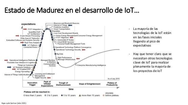 Estado de Madurez en el desarrollo de IoT… - La mayoría de las tecnologías de la IoT están en las fases iniciales llegando...
