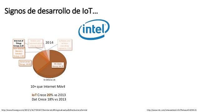 Signos de desarrollo de IoT… http://www.intc.com/releasedetail.cfm?ReleaseID=891521http://www.theverge.com/2015/1/16/75556...