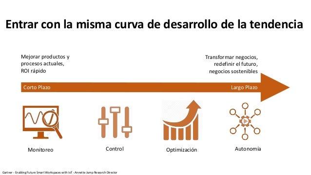 Entrar con la misma curva de desarrollo de la tendencia Mejorar productos y procesos actuales, ROI rápido Transformar nego...