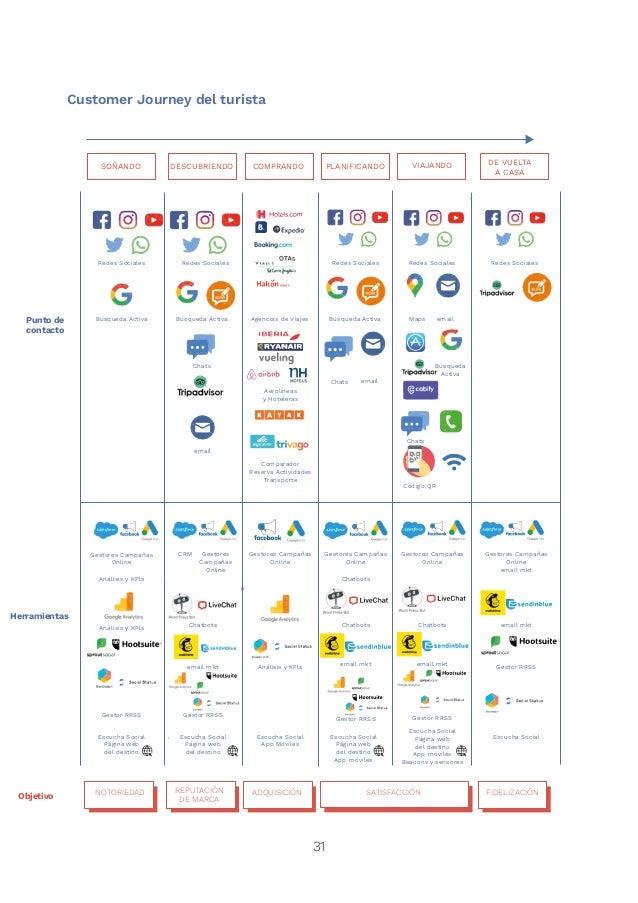 33 En el marketing digital, los técnicos tienenquedesarrollar habilidades para poder implementar una estrategia alineada c...