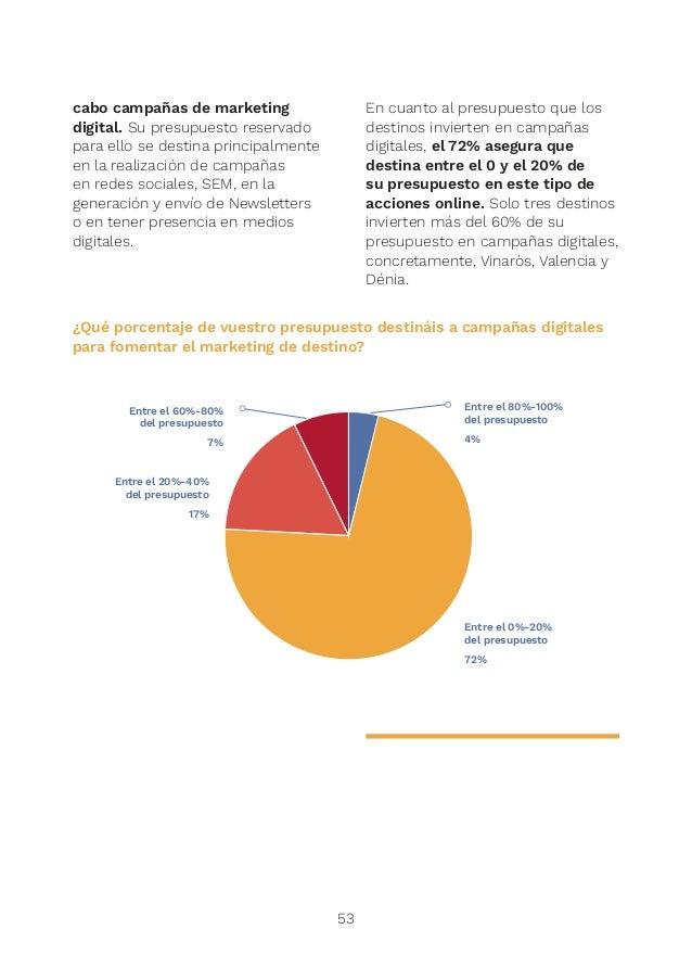 1 3% 3 4% 4 4% 5 14% 6 21%7 29% 8 14% 9 7% 10 4% 10 9 8 7 6 5 4 3 2 1 0 LA NUCÍA VALÈNCIA ALTEA PEÑÍSCOLA VILA JOIOSA ALCO...