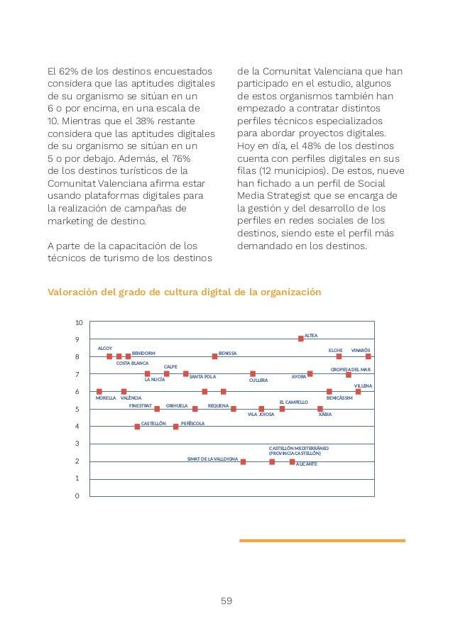 6.4. 61 Situación actual de los destinos de la Comunitat Valenciana A continuación, se presenta el grado de madurez y de d...