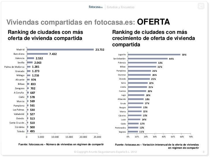 Estudio sobre viviendas compartidas en 2012 for Viviendas compartidas en madrid