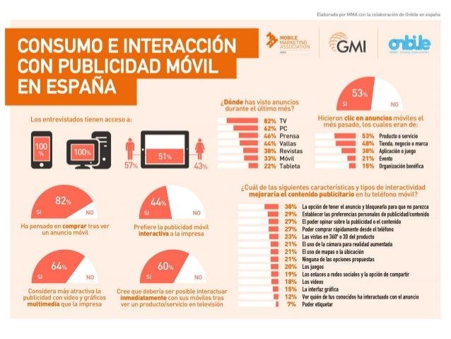 Estudio 'Consumo e interacción con publicidad móvil en España'