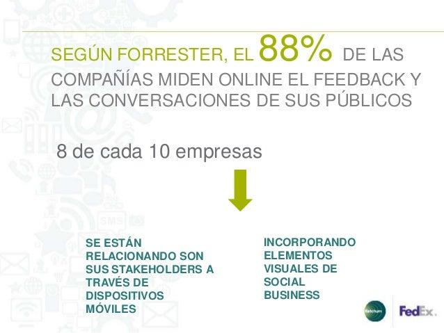 SEGÚN FORRESTER, EL     88%  DE LASCOMPAÑÍAS MIDEN ONLINE EL FEEDBACK YLAS CONVERSACIONES DE SUS PÚBLICOS8 de cada 10 empr...