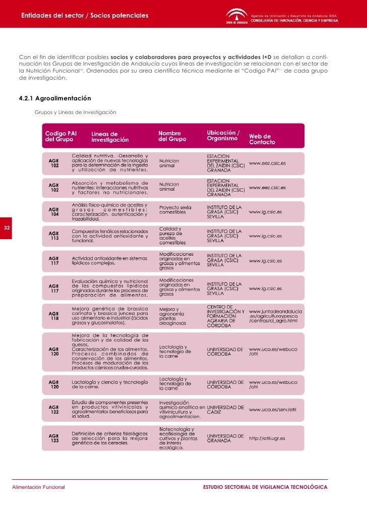 Grupos y Lineas de Investigación (continuación)     34          Alimentación Funcional                                    ...