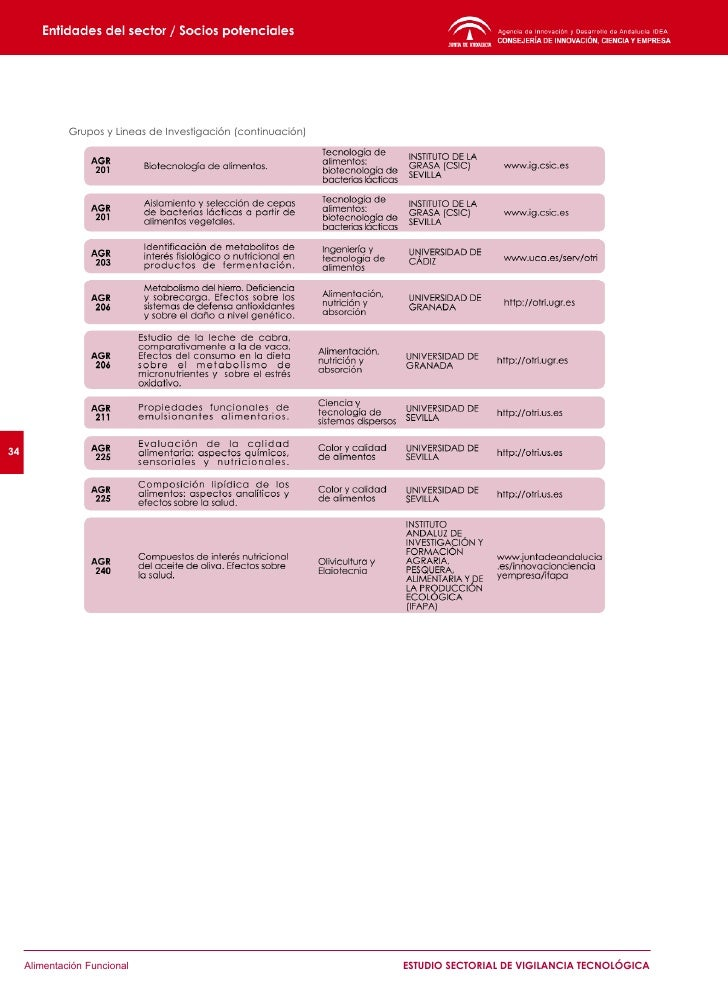 4.2.3 Ciencias de la Vida                            Grupos y Lineas de Investigación     36            4.2.4 Física, Quím...