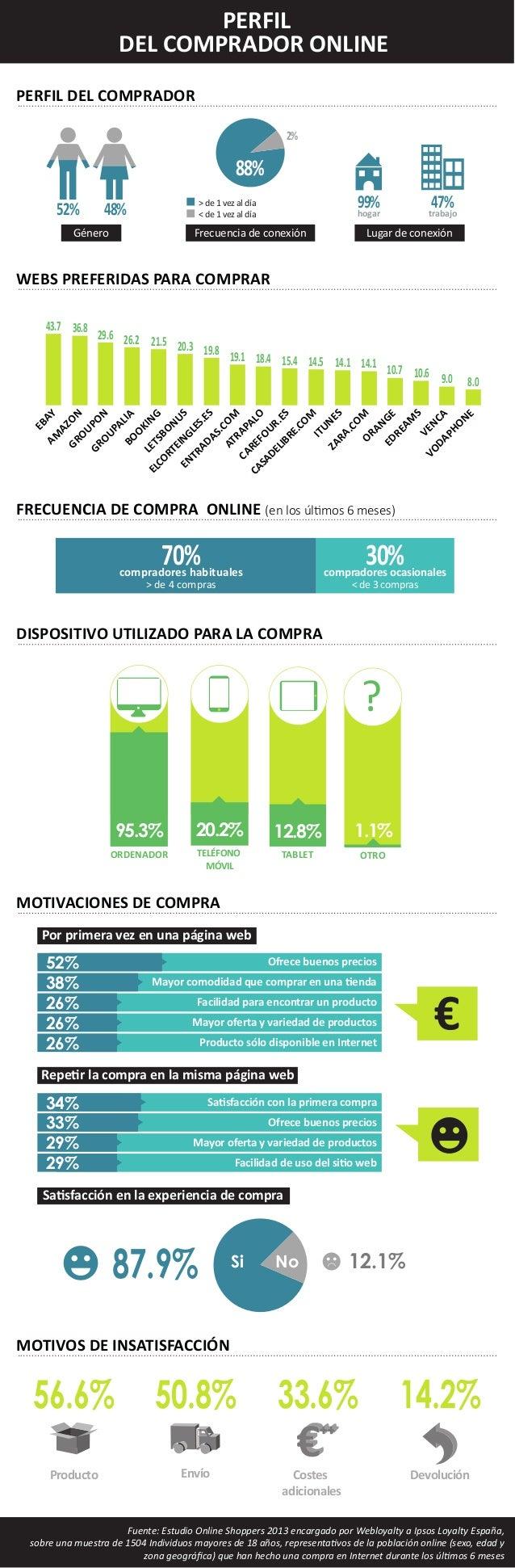 PERFIL DEL COMPRADOR ONLINE PERFIL DEL COMPRADOR 2%  88% 52%  99% hogar  > de 1 vez al día < de 1 vez al día  48%  Género ...