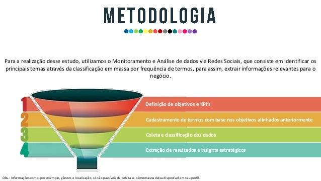 Estudo: Aeroportos Brasileiros  Slide 3