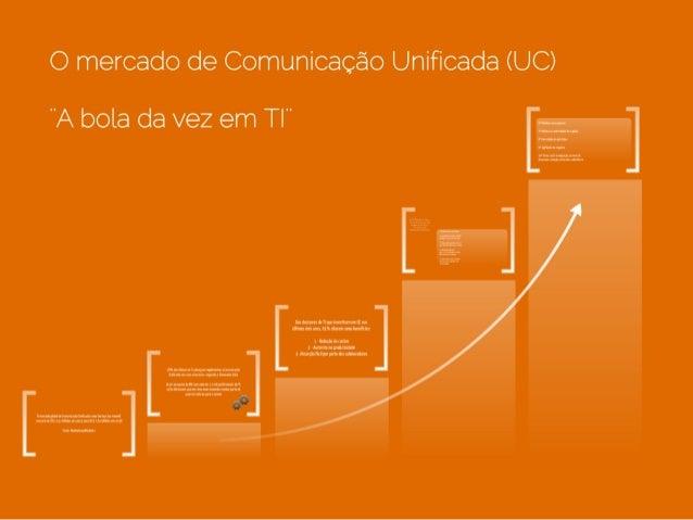 Mercado de Comunicação Unificada by ClaireConference