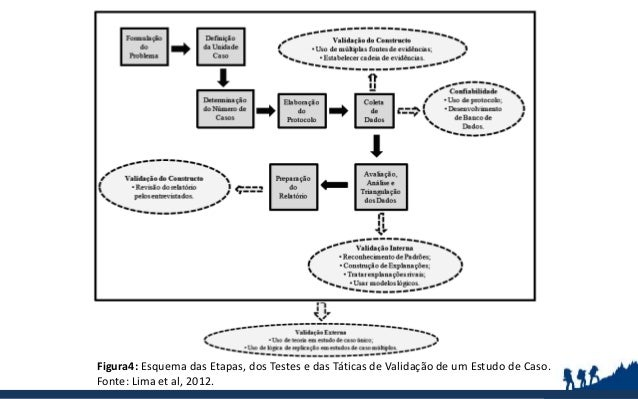 Figura4: Esquema das Etapas, dos Testes e das Táticas de Validação de um Estudo de Caso. Fonte: Lima et al, 2012.