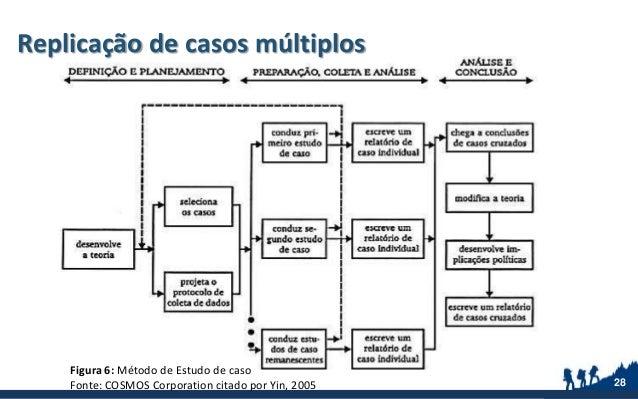 Replicação de casos múltiplos 28 Figura 6: Método de Estudo de caso Fonte: COSMOS Corporation citado por Yin, 2005