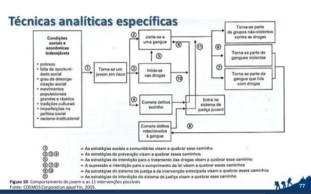 Técnicas analíticas específicas 77 Figura 10: Comportamento do jovem e as 11 intervenções possíveis Fonte: COSMOS Corporat...