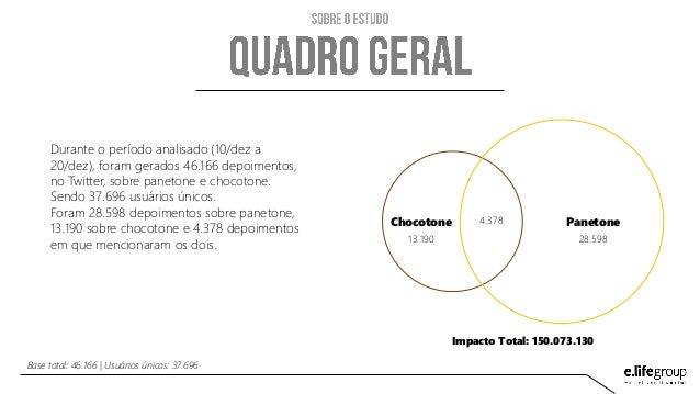 Estudo Panetone/Chocotone Slide 3