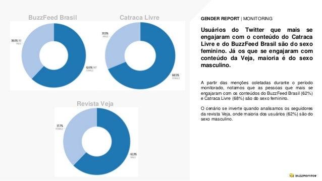 Performance Catraca Livre X BuzzFeed Brasil X Revista Veja Slide 3