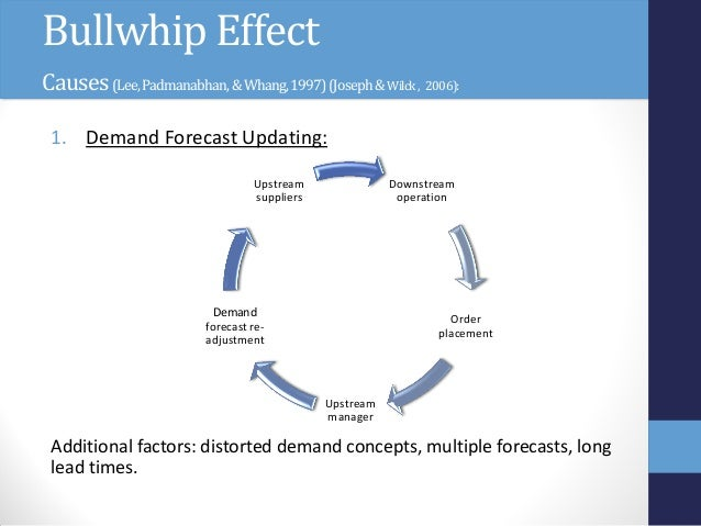 RESEARCH BRIEF: The Bullwhip Effect and Information Sharing across the Supply Chain