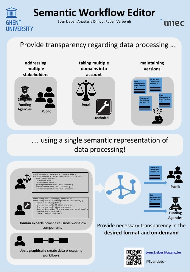 Semantic Workflow Editor Sven Lieber, Anastasia Dimou, Ruben Verborgh Provide necessary transparency in the desired format...