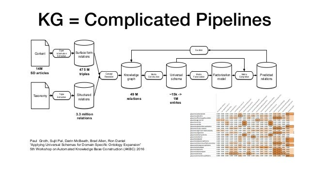 Knowledge Engineering Revisited • Knowledge graphs are built ad-hoc   • 100s of components (extractors, scrapers, quality,...