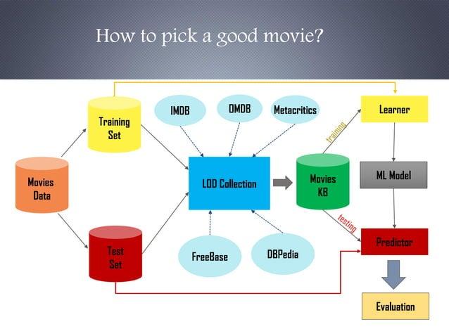 Movies Data Training Set Test Set FreeBase DBPedia LOD Collection Movies KB Learner ML Model Predictor Evaluation IMDB OMD...