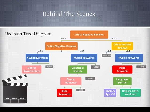 Behind The Scenes Decision Tree Diagram Critics Negative Reviews Critics Negative Reviews # Good Keywords Genre: Documenta...