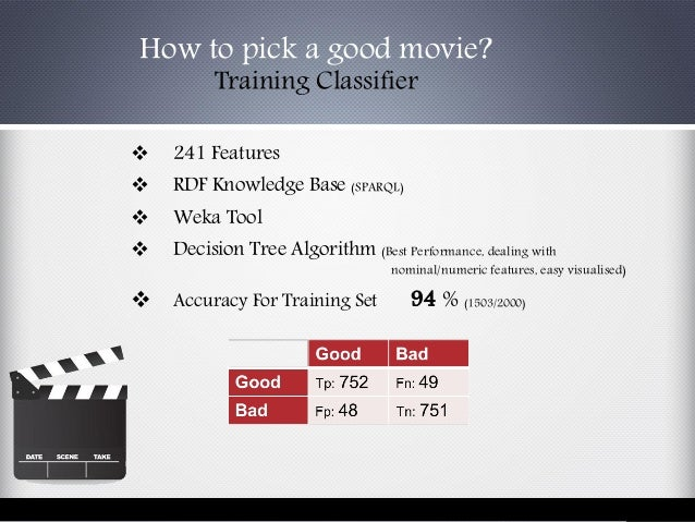 241 Features  RDF Knowledge Base (SPARQL)  Weka Tool  Decision Tree Algorithm (Best Performance, dealing with nominal...
