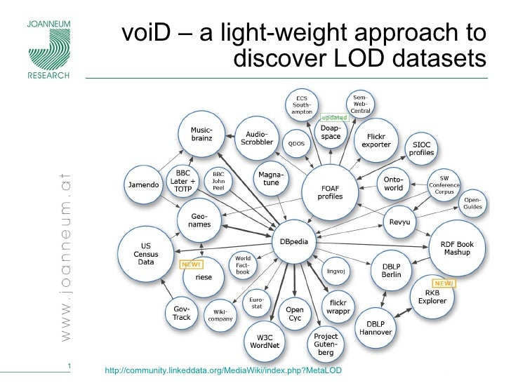 voiD – a light-weight approach to discover LOD datasets http:// community.linkeddata.org/MediaWiki/index.php?MetaLOD