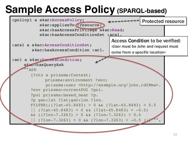 Access control for http operations on linked data for Access control policy template