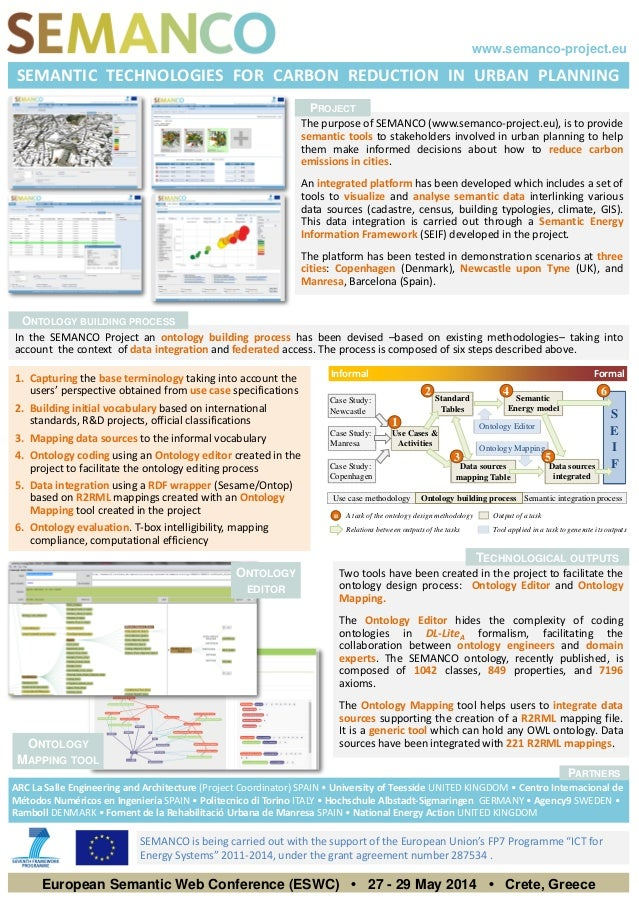 Use Cases & Activities Standard Tables Data sources mapping Table Ontology Mapping Semantic Energy model Data sources inte...