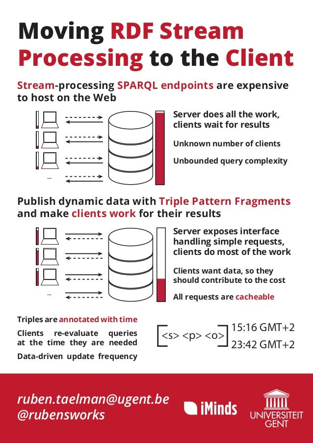 Moving RDF Stream Processing to the Client Stream-processing SPARQL endpoints are expensive to host on the Web Server does...